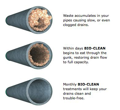 Get Your Pipes Unclogged with Bio-Clean in Omaha, NE